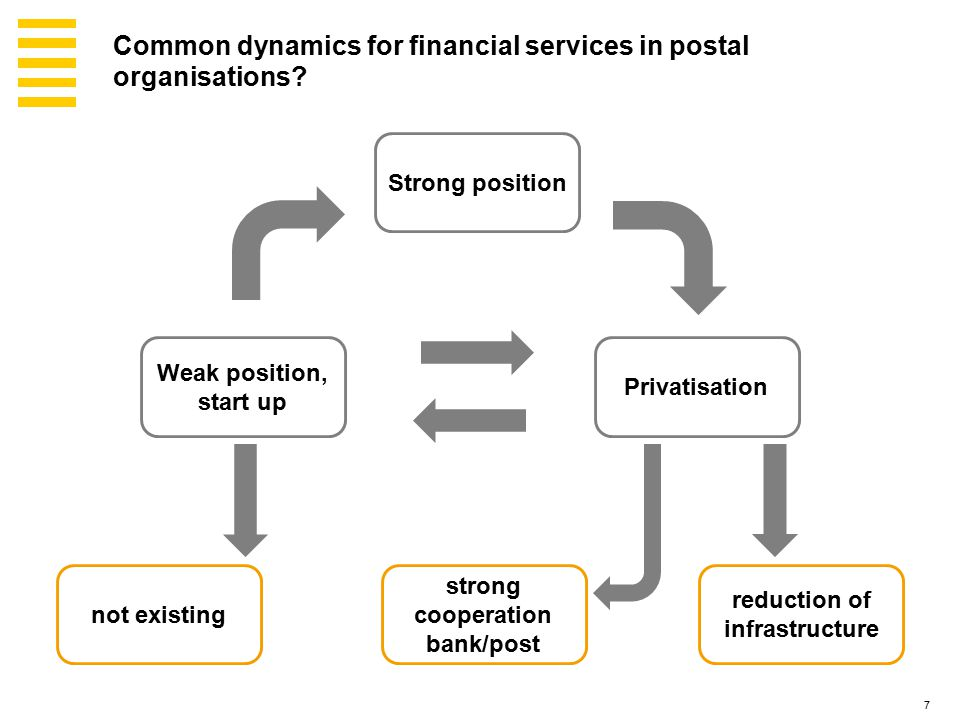 7 Strong position Privatisation Weak position, start up not existing reduction of infrastructure strong cooperation bank/post Common dynamics for financial services in postal organisations