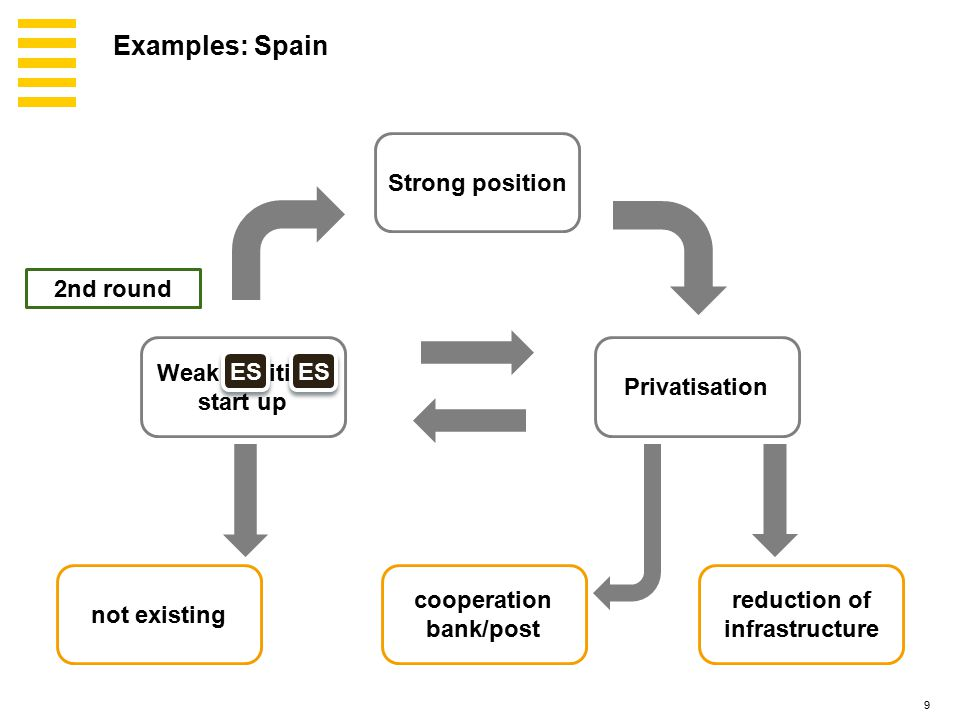 9 Strong position Privatisation Weak position, start up not existing reduction of infrastructure cooperation bank/post ES 2nd round Examples: Spain