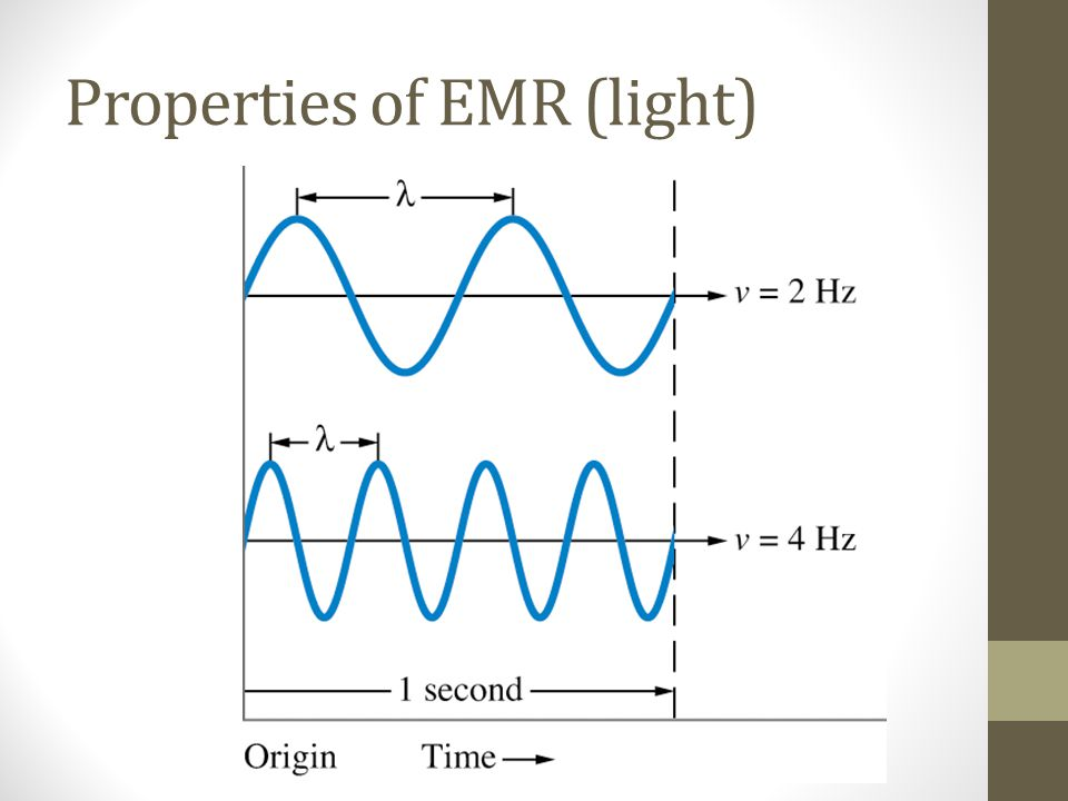 Properties of EMR (light)