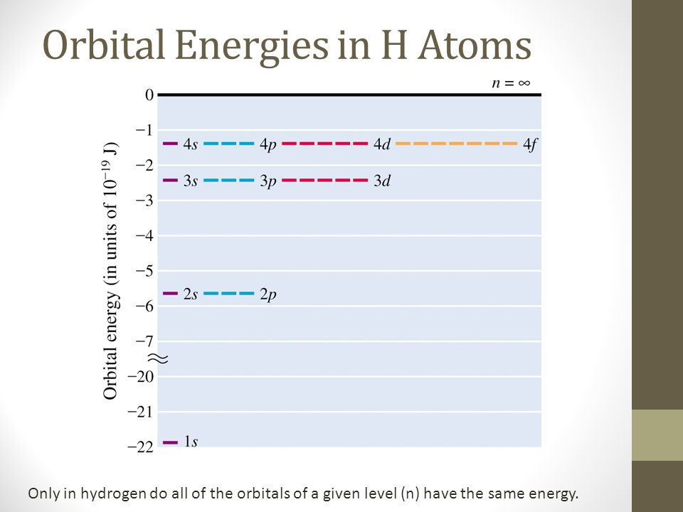 Orbital Energies in H Atoms Only in hydrogen do all of the orbitals of a given level (n) have the same energy.