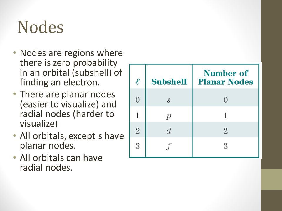 Nodes Nodes are regions where there is zero probability in an orbital (subshell) of finding an electron.