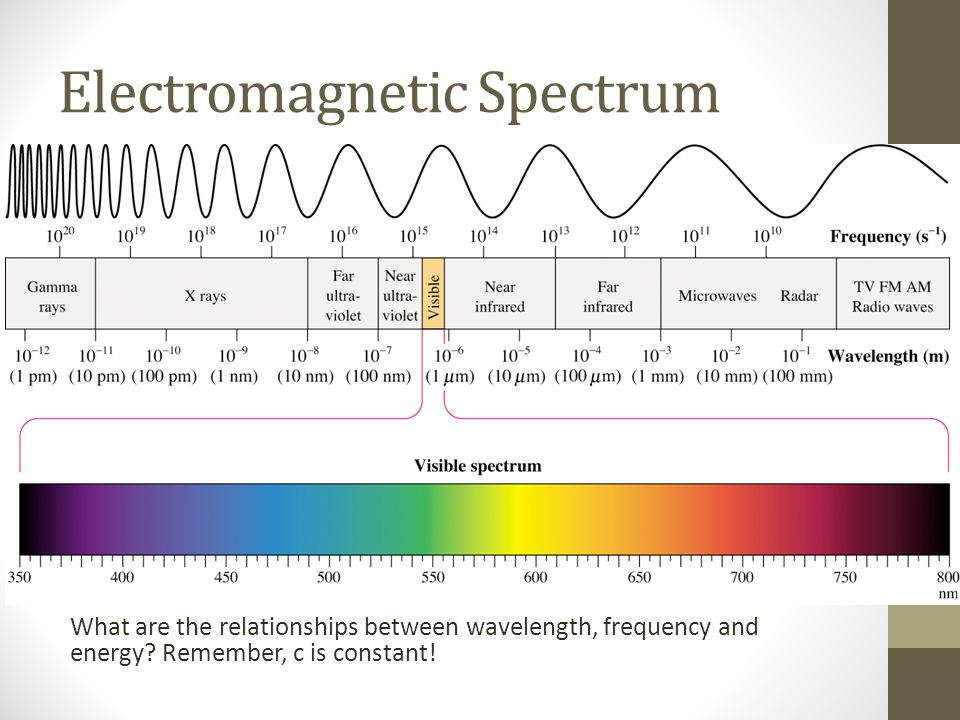 Electromagnetic Spectrum What are the relationships between wavelength, frequency and energy.