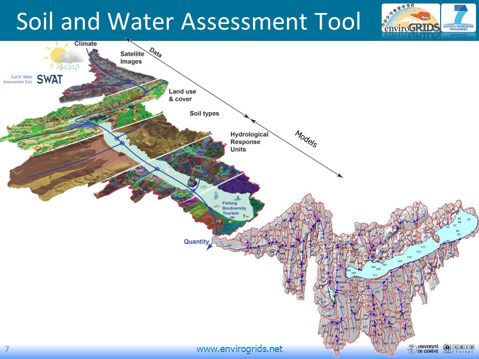 7   Models Soil and Water Assessment Tool