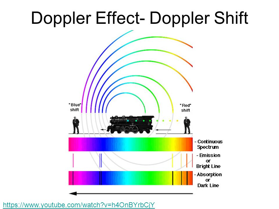 Doppler Effect- Doppler Shift   v=h4OnBYrbCjY