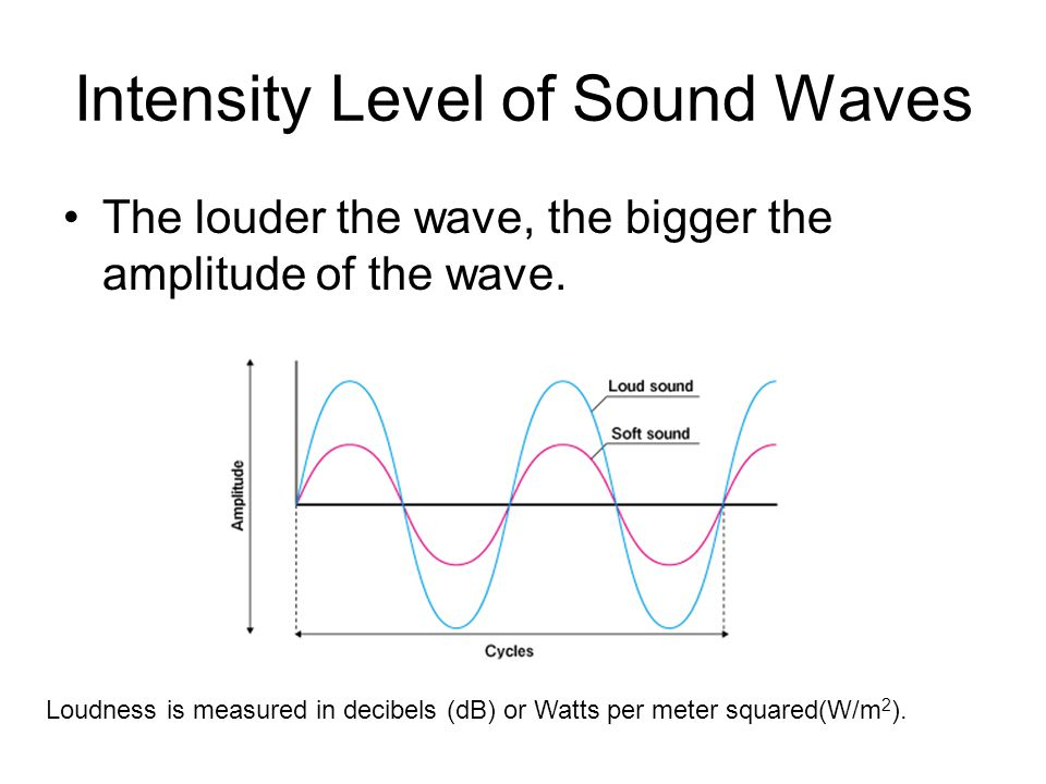 Intensity Level of Sound Waves The louder the wave, the bigger the amplitude of the wave.