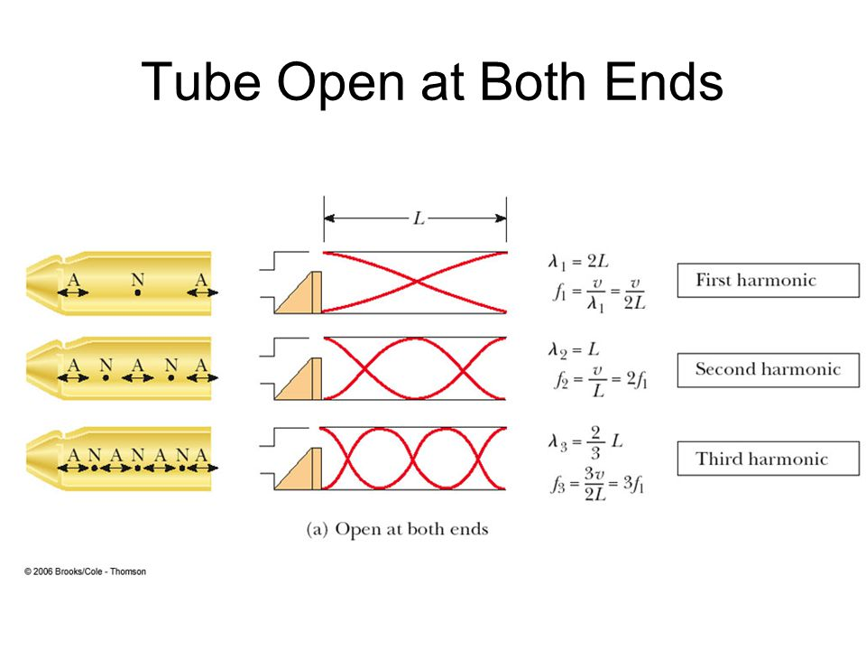 Tube Open at Both Ends