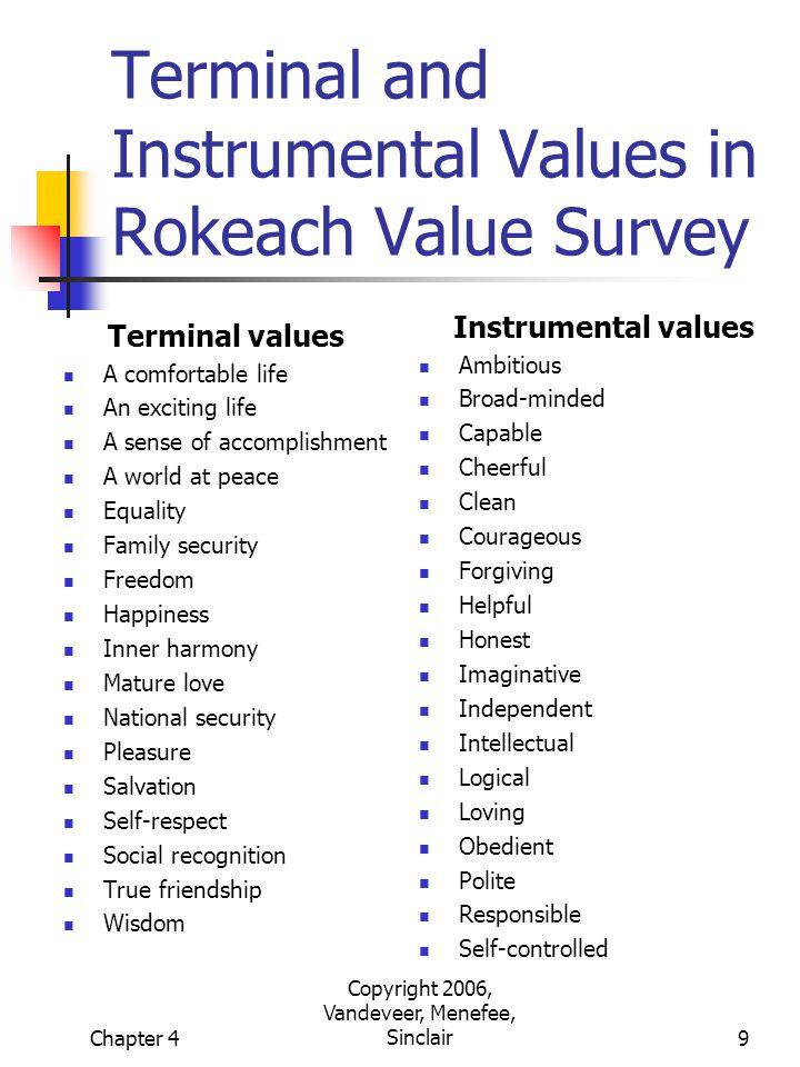 rokeach value survey ppt