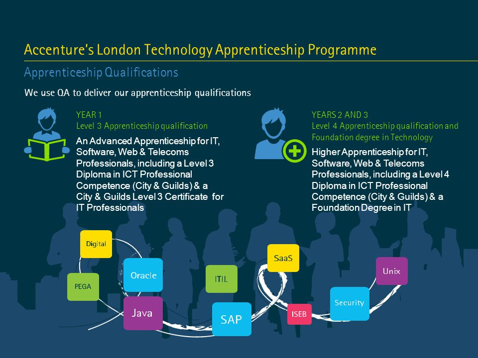 Accenture's London Technology Apprenticeship Programme Apprenticeship Qualifications We use QA to deliver our apprenticeship qualifications YEARS 2 AND 3 Level 4 Apprenticeship qualification and Foundation degree in Technology Higher Apprenticeship for IT, Software, Web & Telecoms Professionals, including a Level 4 Diploma in ICT Professional Competence (City & Guilds) & a Foundation Degree in IT YEAR 1 Level 3 Apprenticeship qualification An Advanced Apprenticeship for IT, Software, Web & Telecoms Professionals, including a Level 3 Diploma in ICT Professional Competence (City & Guilds) & a City & Guilds Level 3 Certificate for IT Professionals