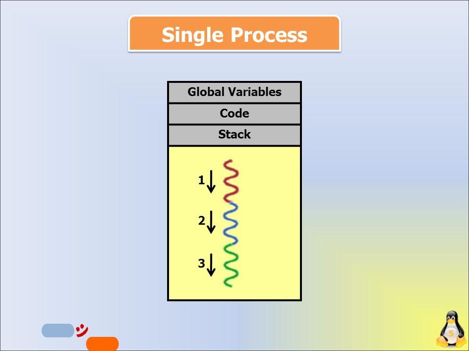 5 Global Variables Code Stack Single Process 123