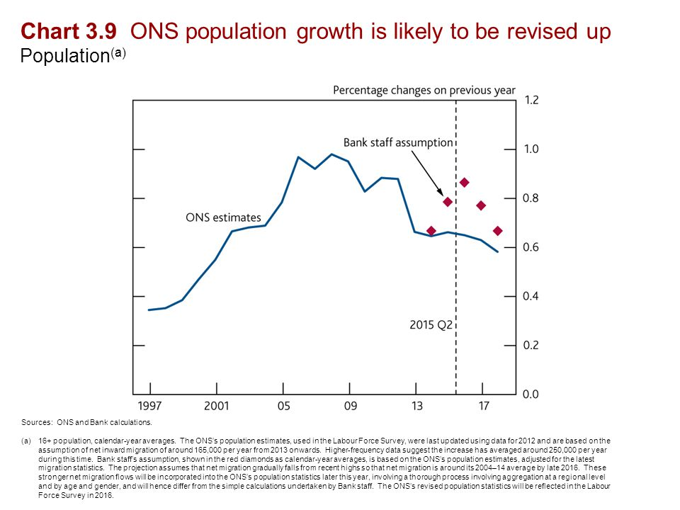 Chart 3.9 ONS population growth is likely to be revised up Population (a) Sources: ONS and Bank calculations.