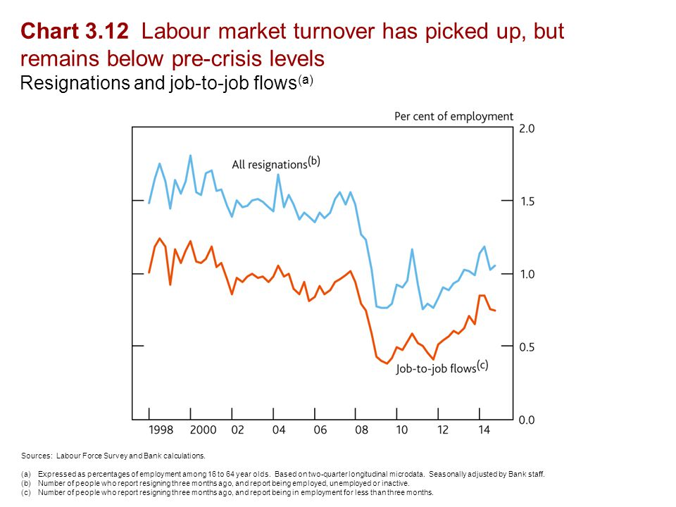 Chart 3.12 Labour market turnover has picked up, but remains below pre-crisis levels Resignations and job-to-job flows (a) Sources: Labour Force Survey and Bank calculations.