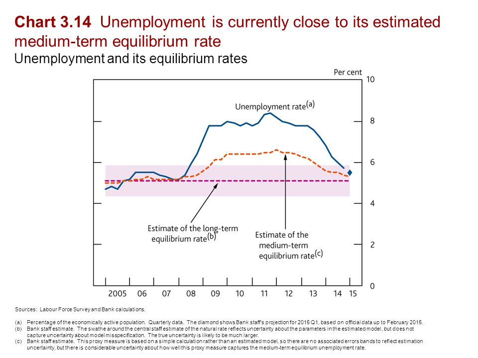 Chart 3.14 Unemployment is currently close to its estimated medium-term equilibrium rate Unemployment and its equilibrium rates Sources: Labour Force Survey and Bank calculations.