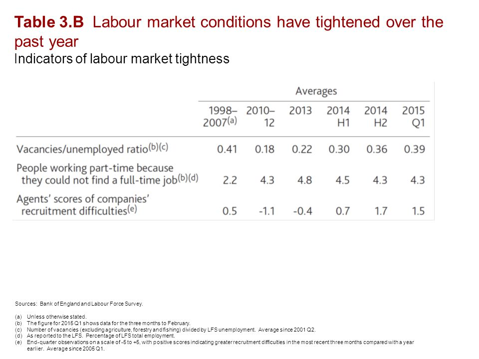 Table 3.B Labour market conditions have tightened over the past year Indicators of labour market tightness Sources: Bank of England and Labour Force Survey.