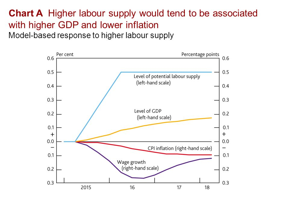 Chart A Higher labour supply would tend to be associated with higher GDP and lower inflation Model-based response to higher labour supply