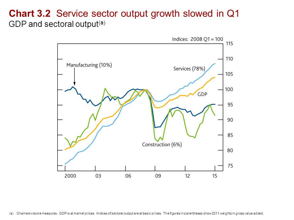 Chart 3.2 Service sector output growth slowed in Q1 GDP and sectoral output (a) (a)Chained-volume measures.