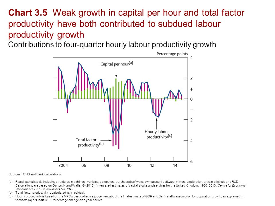 Chart 3.5 Weak growth in capital per hour and total factor productivity have both contributed to subdued labour productivity growth Contributions to four-quarter hourly labour productivity growth Sources: ONS and Bank calculations.