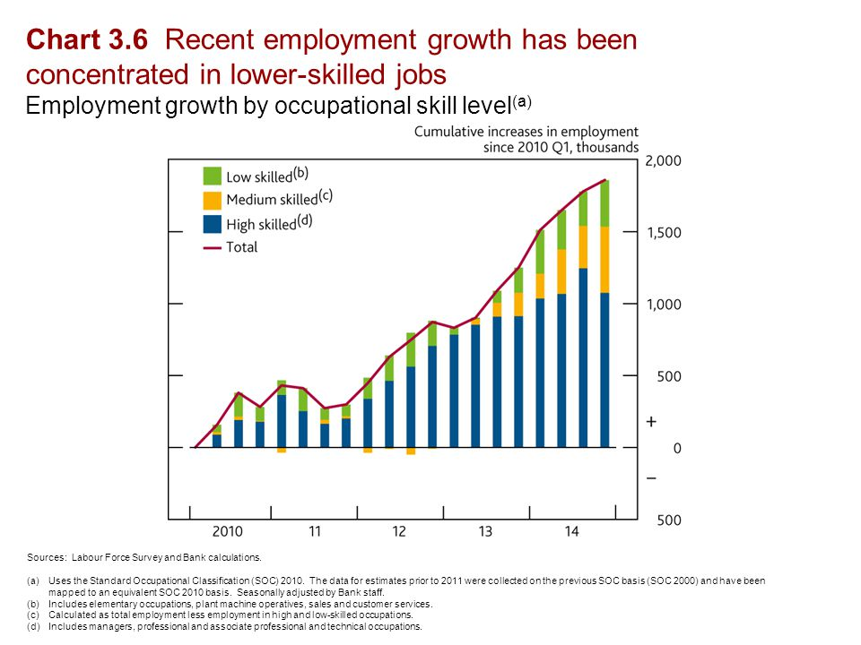 Chart 3.6 Recent employment growth has been concentrated in lower-skilled jobs Employment growth by occupational skill level (a) Sources: Labour Force Survey and Bank calculations.