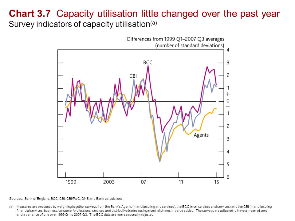 Chart 3.7 Capacity utilisation little changed over the past year Survey indicators of capacity utilisation (a) Sources: Bank of England, BCC, CBI, CBI/PwC, ONS and Bank calculations.