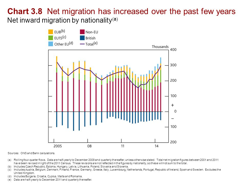 Chart 3.8 Net migration has increased over the past few years Net inward migration by nationality (a) Sources: ONS and Bank calculations.