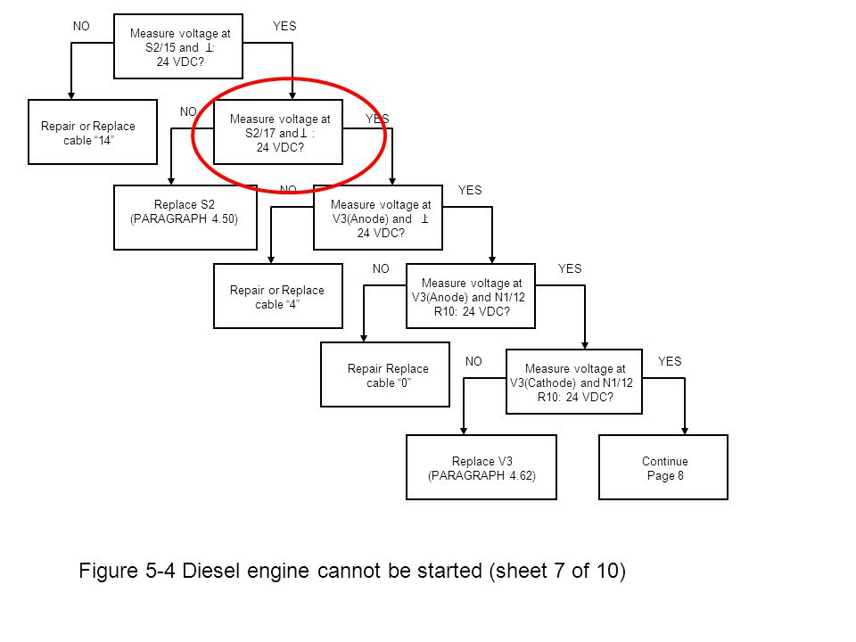 Figure 5-4 Diesel engine cannot be started (sheet 7 of 10) Measure voltage at S2/15 and : 24 VDC.