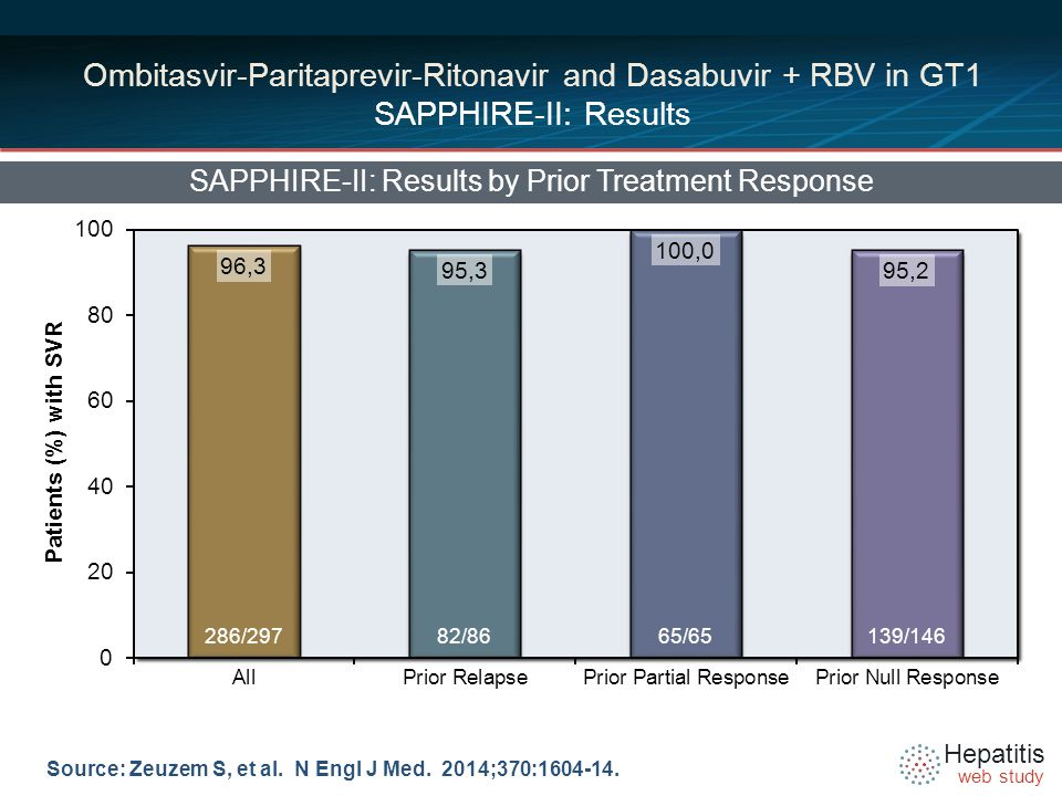Hepatitis web study Ombitasvir-Paritaprevir-Ritonavir and Dasabuvir + RBV in GT1 SAPPHIRE-II: Results SAPPHIRE-II: Results by Prior Treatment Response Source: Zeuzem S, et al.