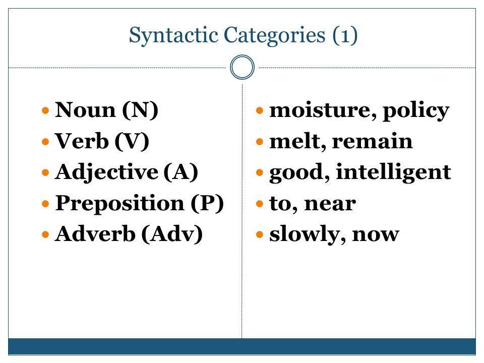 Syntactic Categories (1) Noun (N) Verb (V) Adjective (A) Preposition (P) Adverb (Adv) moisture, policy melt, remain good, intelligent to, near slowly, now