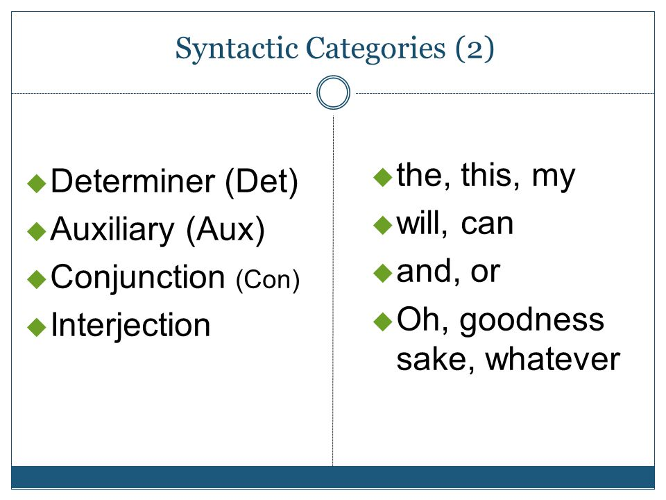 Syntactic Categories (2)  Determiner (Det)  Auxiliary (Aux)  Conjunction (Con)  Interjection  the, this, my  will, can  and, or  Oh, goodness sake, whatever