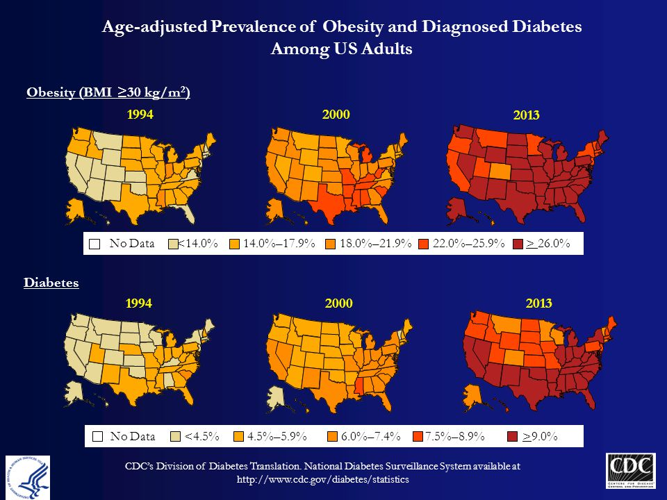 Age-adjusted Prevalence of Obesity and Diagnosed Diabetes Among US Adults Obesity (BMI ≥30 kg/m 2 ) Diabetes No Data 26.0% No Data 9.0% CDC's Division of Diabetes Translation.