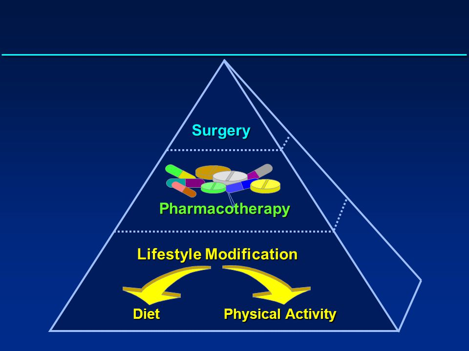 Surgery Pharmacotherapy Lifestyle Modification Diet Physical Activity