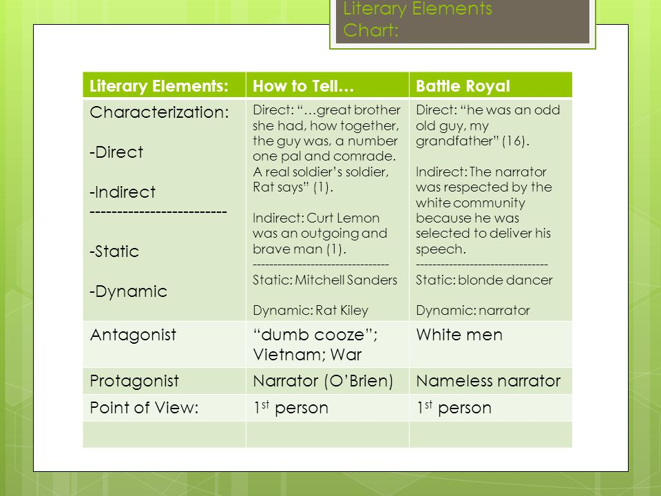 Do Now Homework Check Get Out Literary Elements Chart Work On