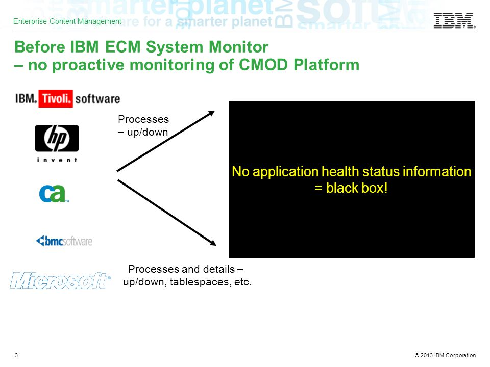 © 2013 IBM Corporation Enterprise Content Management 3 Before IBM ECM System Monitor – no proactive monitoring of CMOD Platform No application health status information = black box.