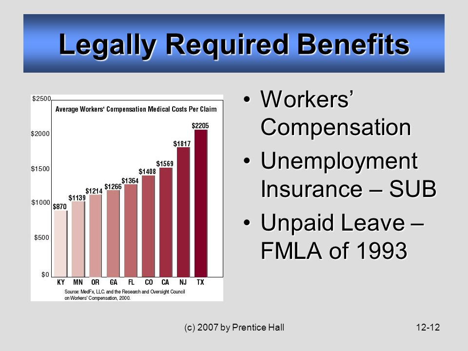 (c) 2007 by Prentice Hall12-12 Legally Required Benefits Workers' CompensationWorkers' Compensation Unemployment Insurance – SUBUnemployment Insurance – SUB Unpaid Leave – FMLA of 1993Unpaid Leave – FMLA of 1993