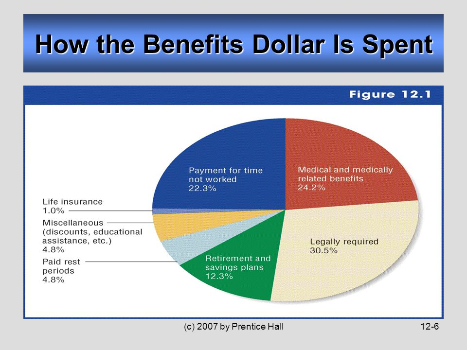(c) 2007 by Prentice Hall12-6 How the Benefits Dollar Is Spent