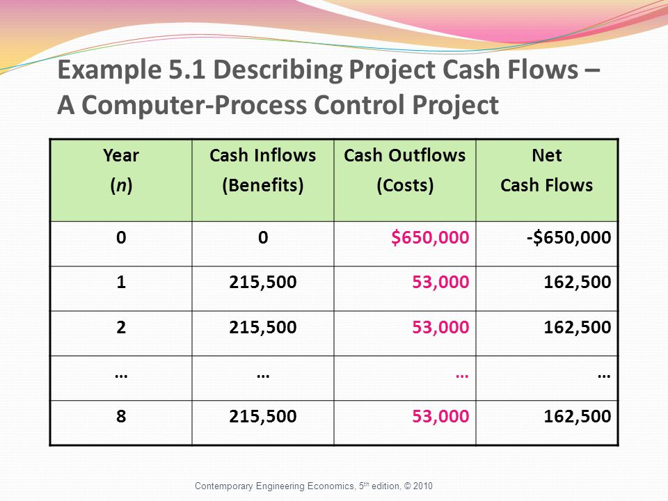 Example 5.1 Describing Project Cash Flows – A Computer-Process Control Project Year (n) Cash Inflows (Benefits) Cash Outflows (Costs) Net Cash Flows 00$650,000-$650, ,50053,000162, ,50053,000162,500 ………… 8215,50053,000162,500