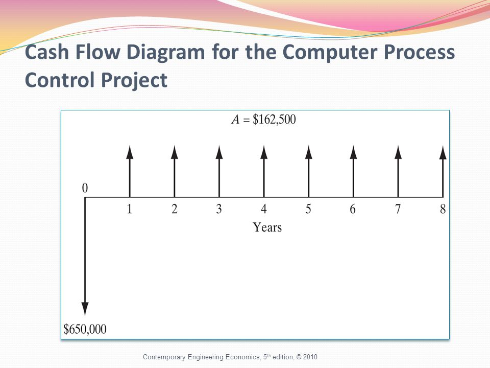 Cash Flow Diagram for the Computer Process Control Project Contemporary Engineering Economics, 5 th edition, © 2010