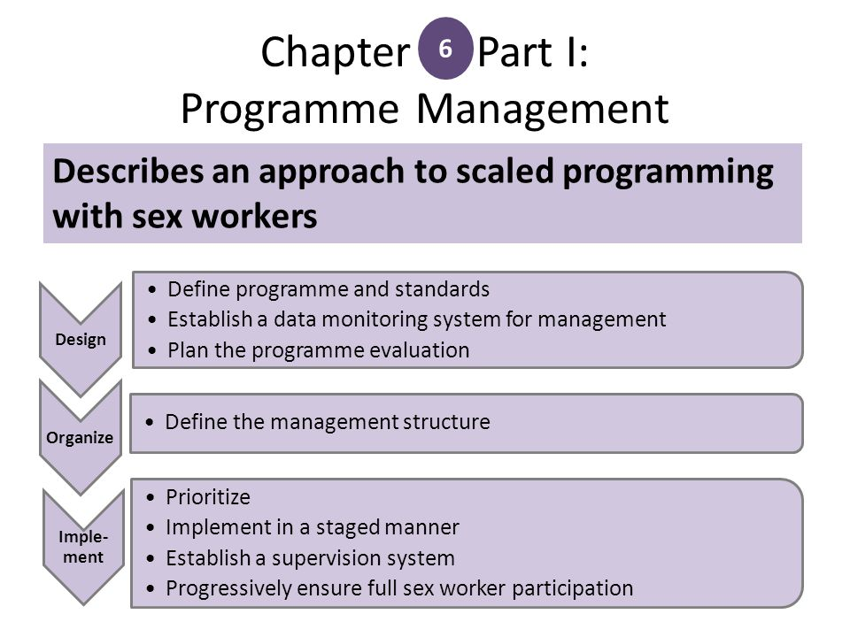 Chapter Part I: Programme Management Design Define programme and standards Establish a data monitoring system for management Plan the programme evaluation Organize Define the management structure Imple- ment Prioritize Implement in a staged manner Establish a supervision system Progressively ensure full sex worker participation 6 Describes an approach to scaled programming with sex workers