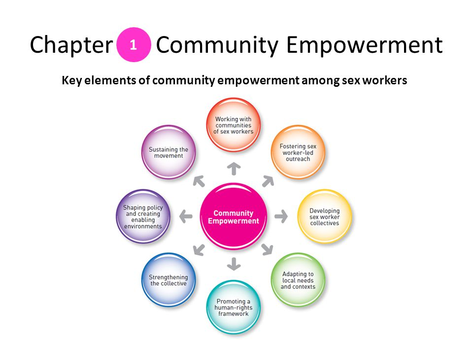 Chapter Community Empowerment 1 Key elements of community empowerment among sex workers