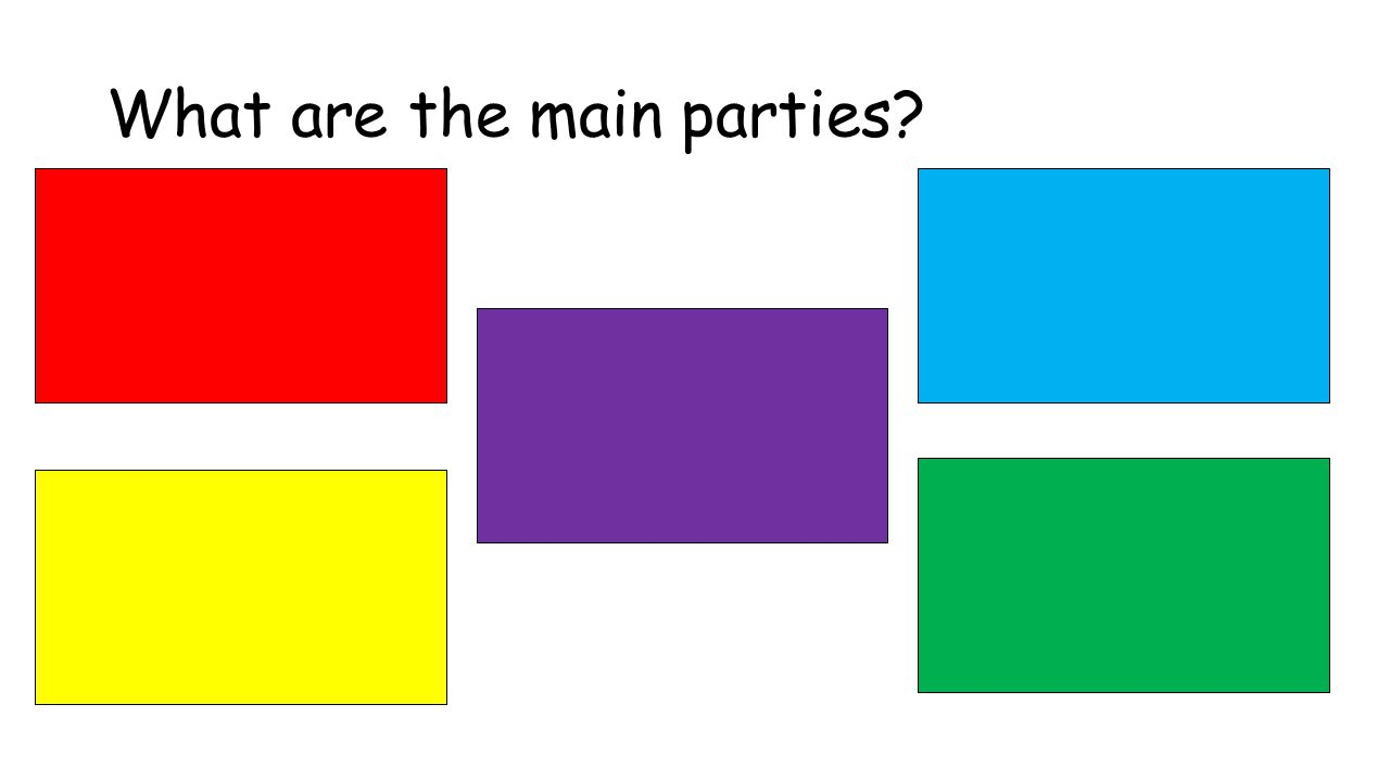 What are the main parties