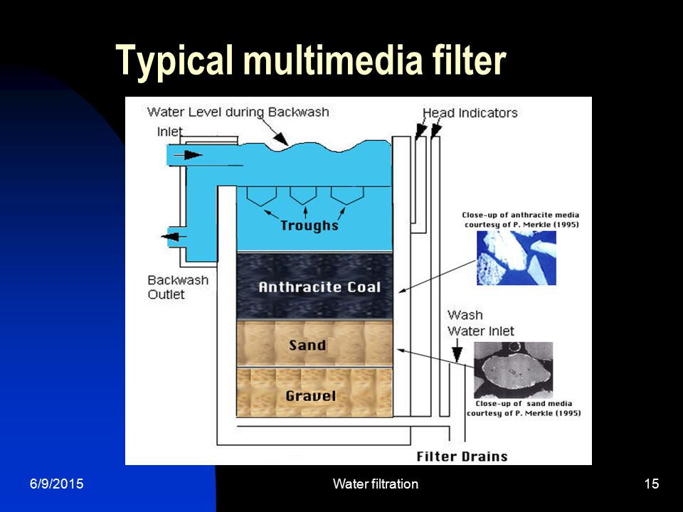 6/9/2015Water filtration15 Typical multimedia filter