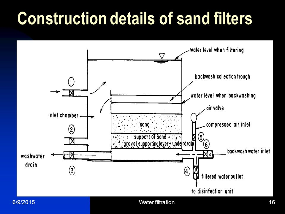 6/9/2015Water filtration16 Construction details of sand filters