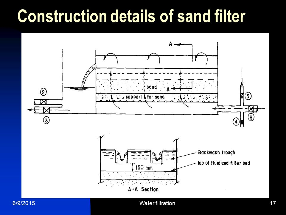 6/9/2015Water filtration17 Construction details of sand filter