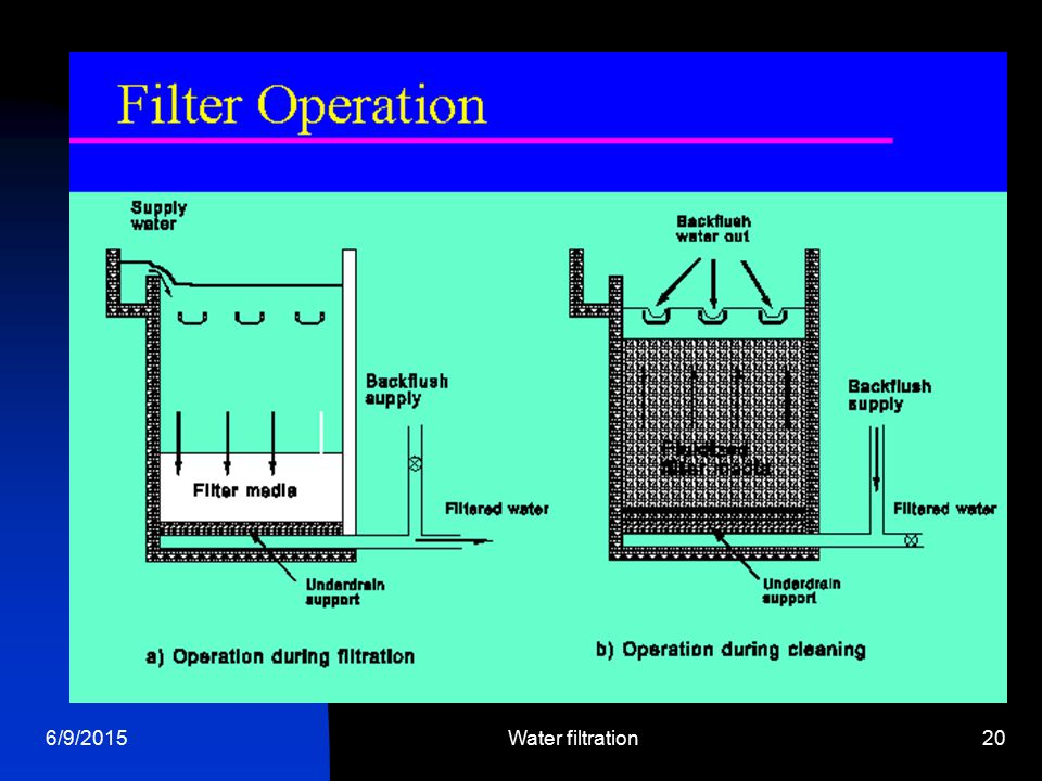 6/9/2015Water filtration20