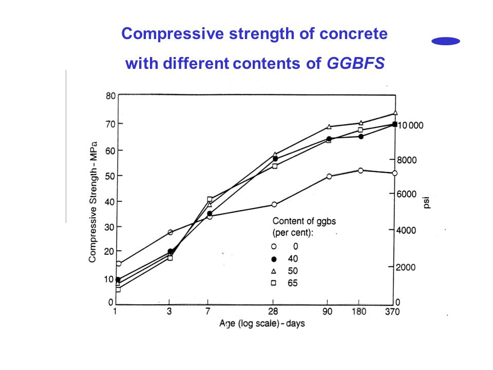 Compressive strength of concrete with different contents of GGBFS