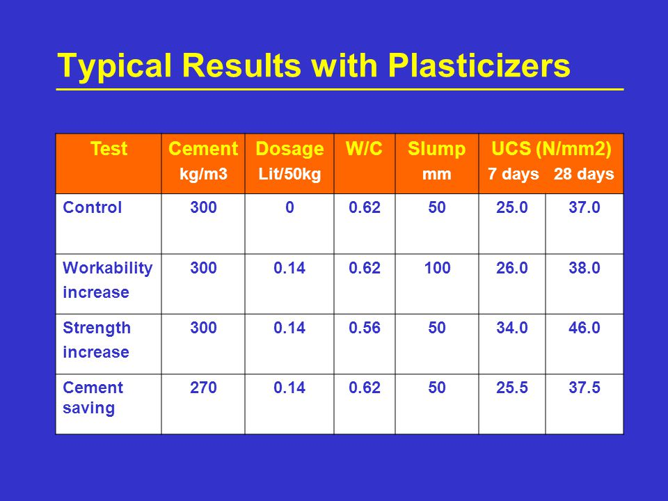 Typical Results with Plasticizers TestCement kg/m3 Dosage Lit/50kg W/CSlump mm UCS (N/mm2) 7 days 28 days Control Workability increase Strength increase Cement saving