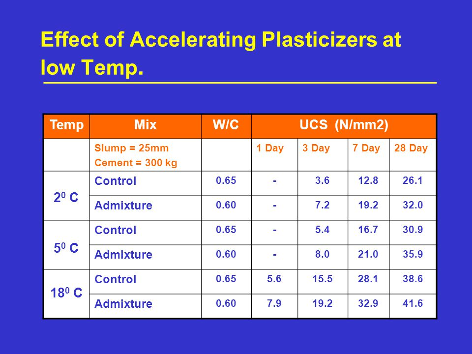 Effect of Accelerating Plasticizers at low Temp.