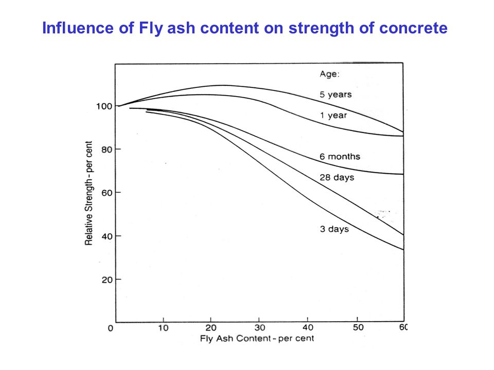 Influence of Fly ash content on strength of concrete
