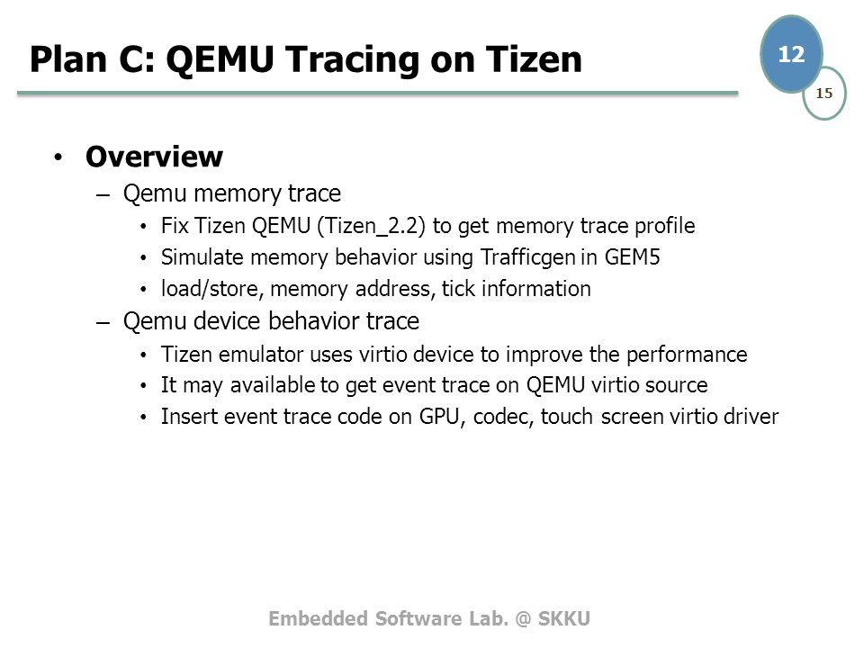 Embedded Software SKKU 15 1 김혁중, 한규화, 황연성 Tizen