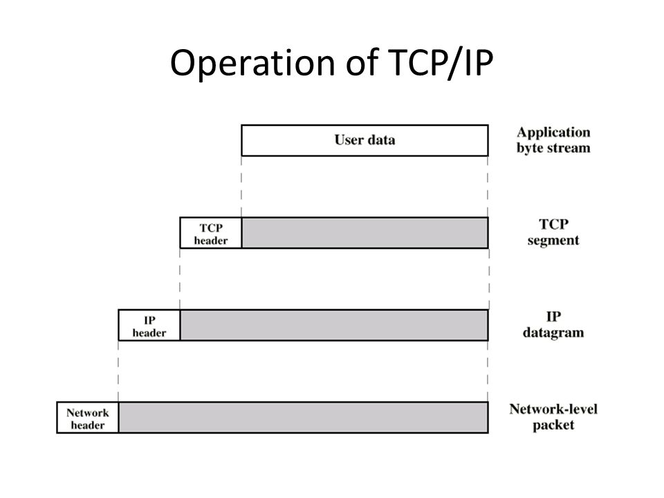 Operation of TCP/IP