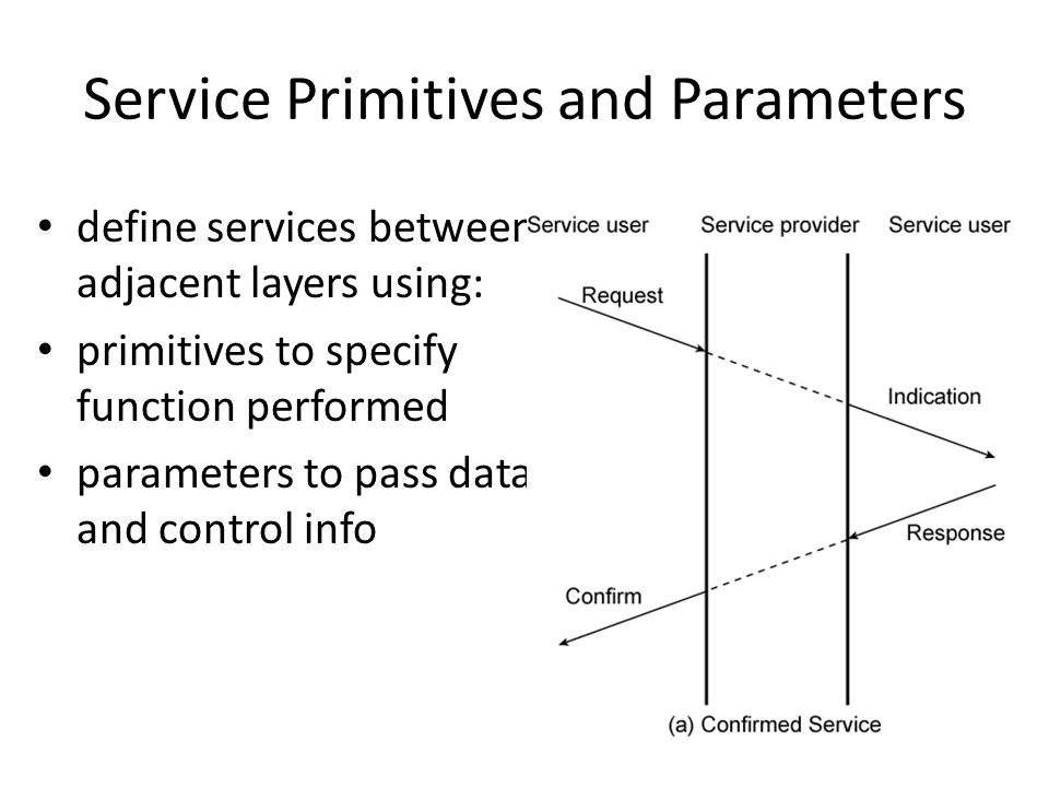 Service Primitives and Parameters define services between adjacent layers using: primitives to specify function performed parameters to pass data and control info