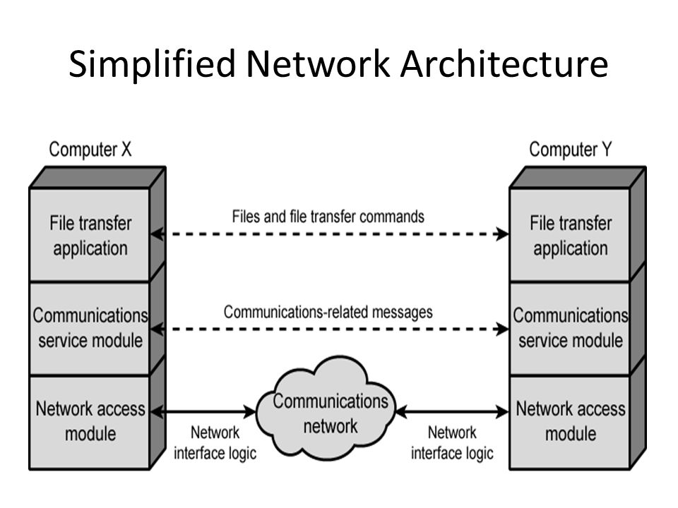 Simplified Network Architecture